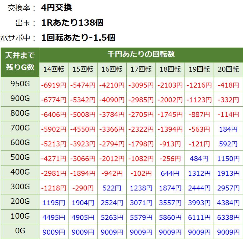 大海物語4スペシャル 遊タイム・天井期待値(等価交換・削り有り)