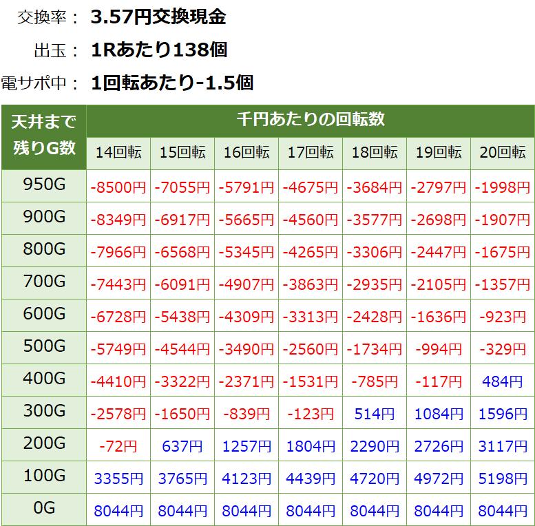 大海物語4スペシャル 遊タイム・天井期待値(3.57円交換・削り有り)