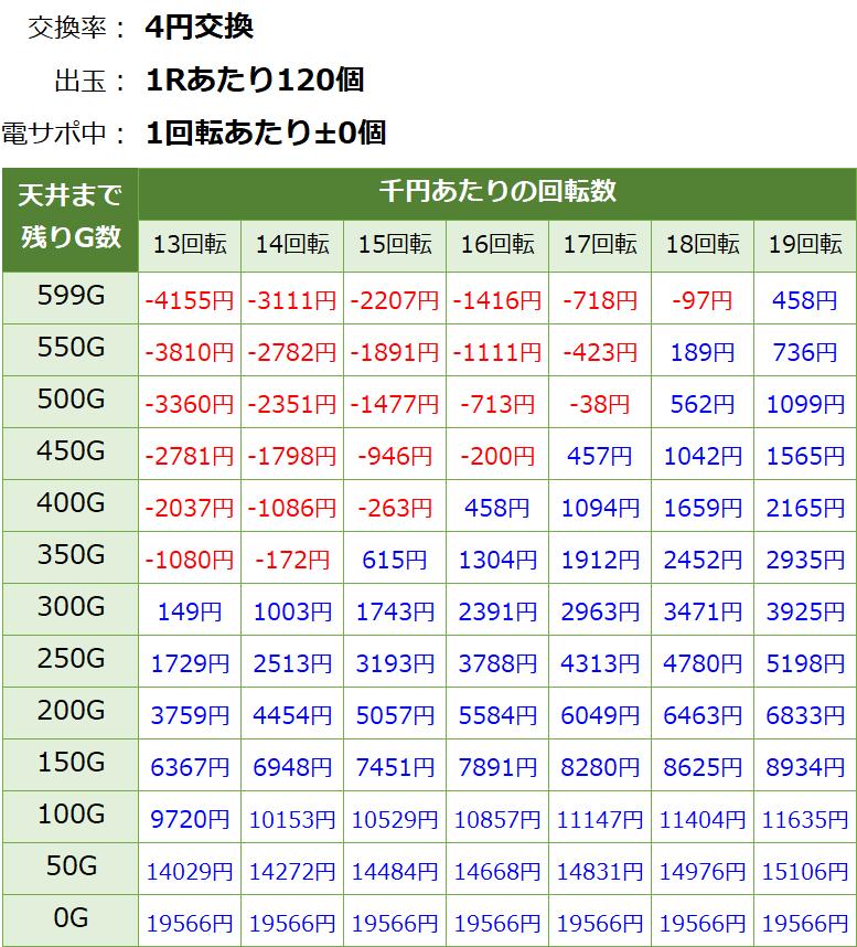 P閃乱カグラ2 胸躍る199Ver 遊タイム・天井期待値(等価交換・削り無し)