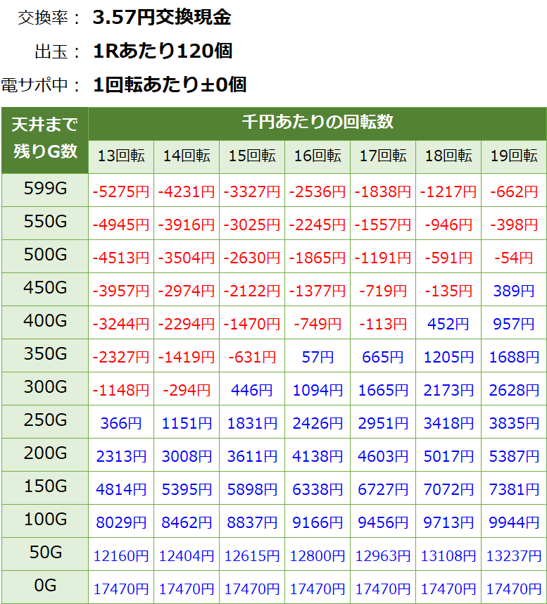 P閃乱カグラ2 胸躍る199Ver 遊タイム・天井期待値(3.57円交換・削り無し)