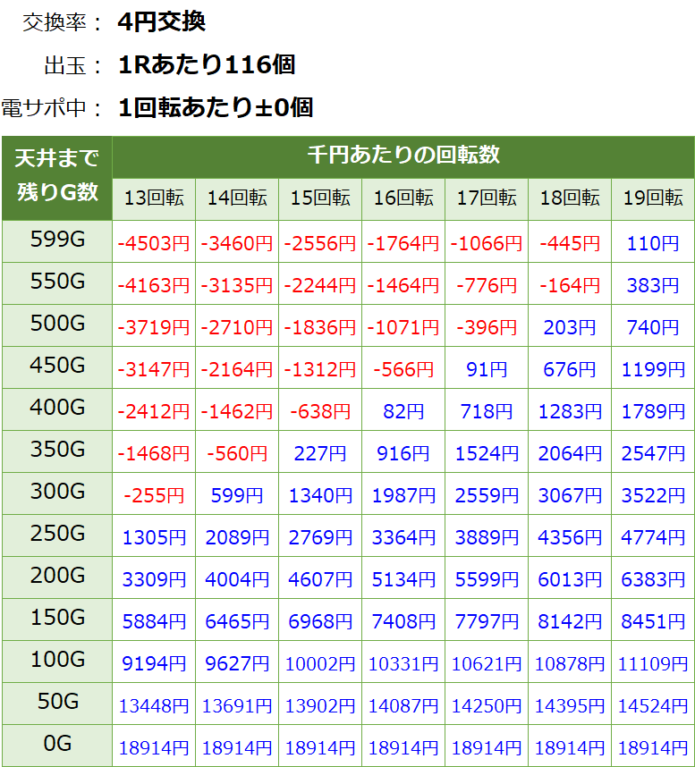 P閃乱カグラ2 胸躍る199Ver 遊タイム・天井期待値(等価交換・削り有り)