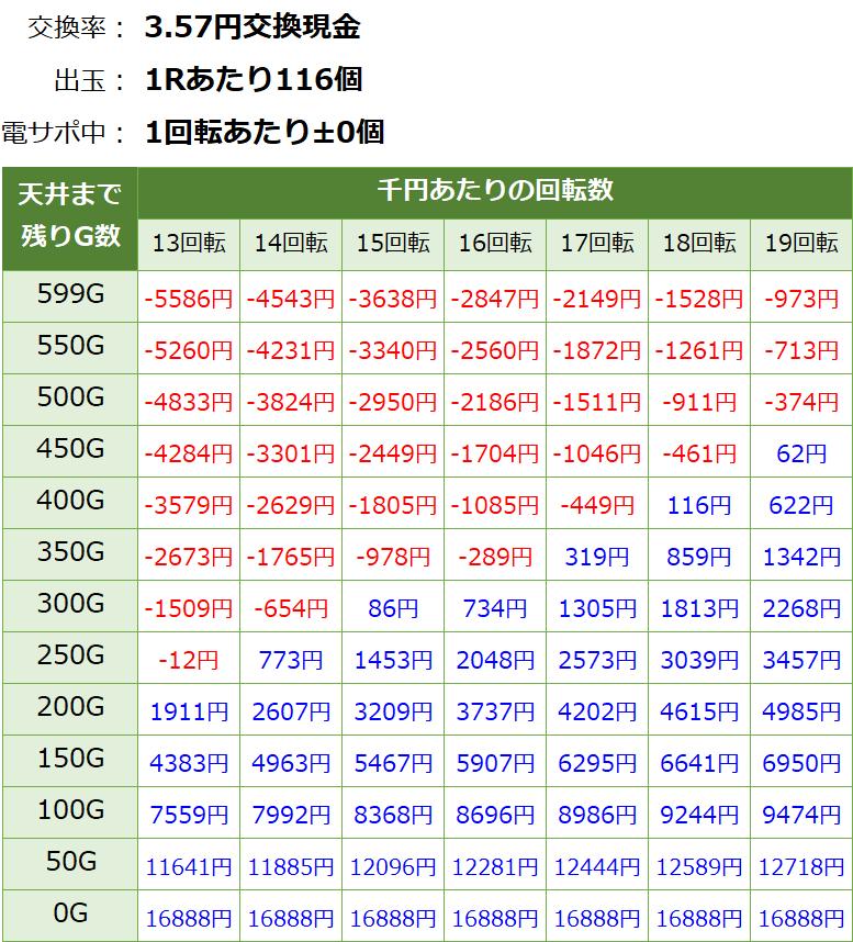 P閃乱カグラ2 胸躍る199Ver 遊タイム・天井期待値(3.57円交換・削り有り)