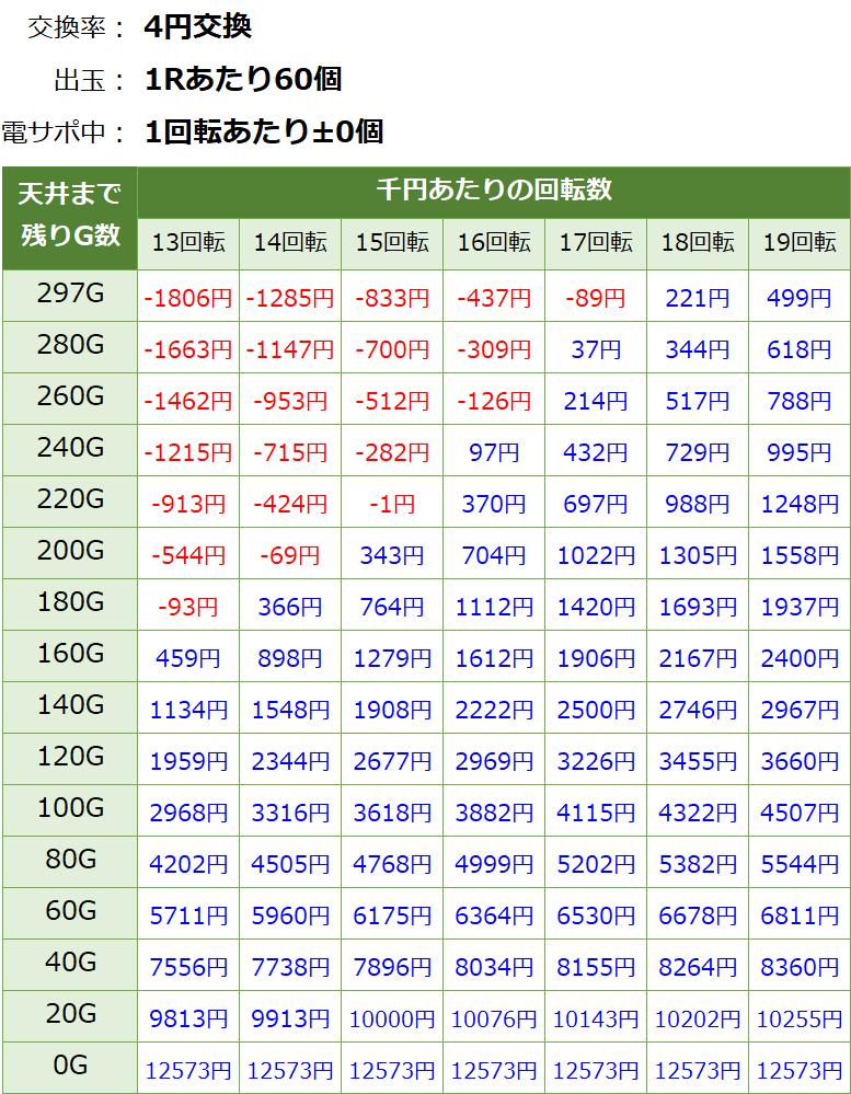 PA貞子vs伽椰子 甘デジ 遊タイム・天井期待値(等価交換)
