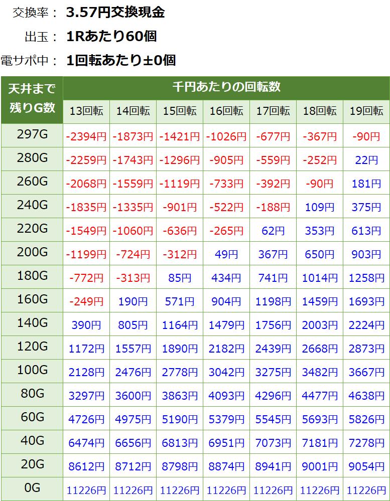 PA貞子vs伽椰子 甘デジ 遊タイム・天井期待値(3.57円交換)
