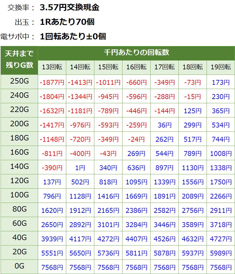Pモモキュンソード 甘デジ 新台 遊タイム・天井期待値(3.57円交換・削り無し)