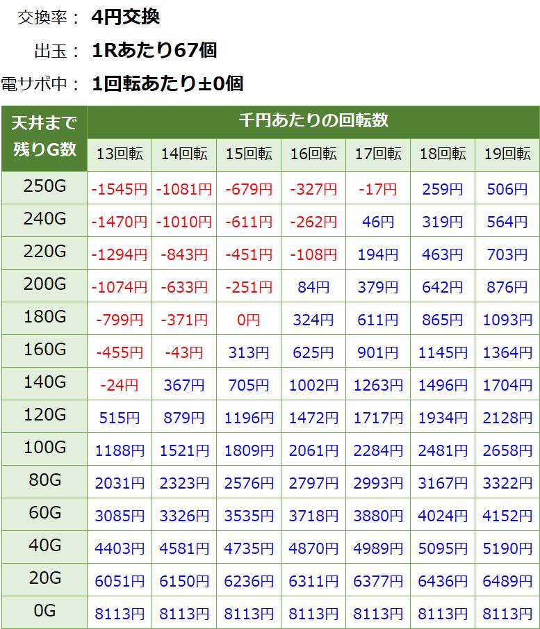 Pモモキュンソード 甘デジ 新台 遊タイム・天井期待値(等価交換・削り有り)