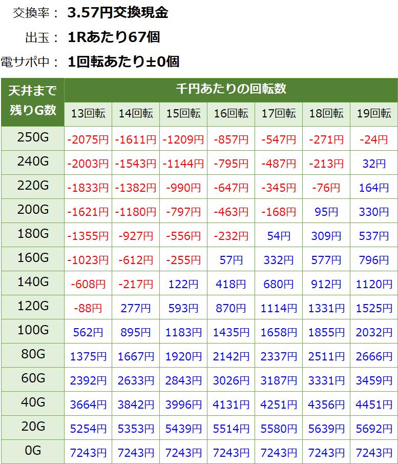 Pモモキュンソード 甘デジ 新台 遊タイム・天井期待値(3.57円交換・削り有り)