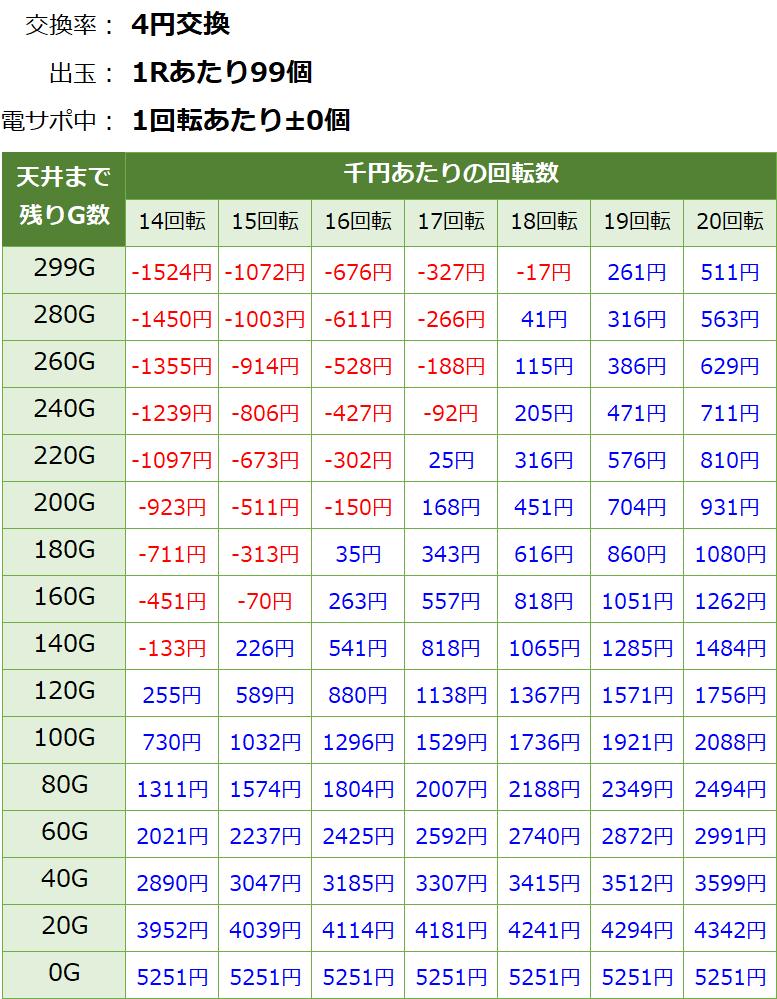 PA大海物語4スペシャル withアグネスラム 遊タイム・天井期待値(等価交換・削り無し)
