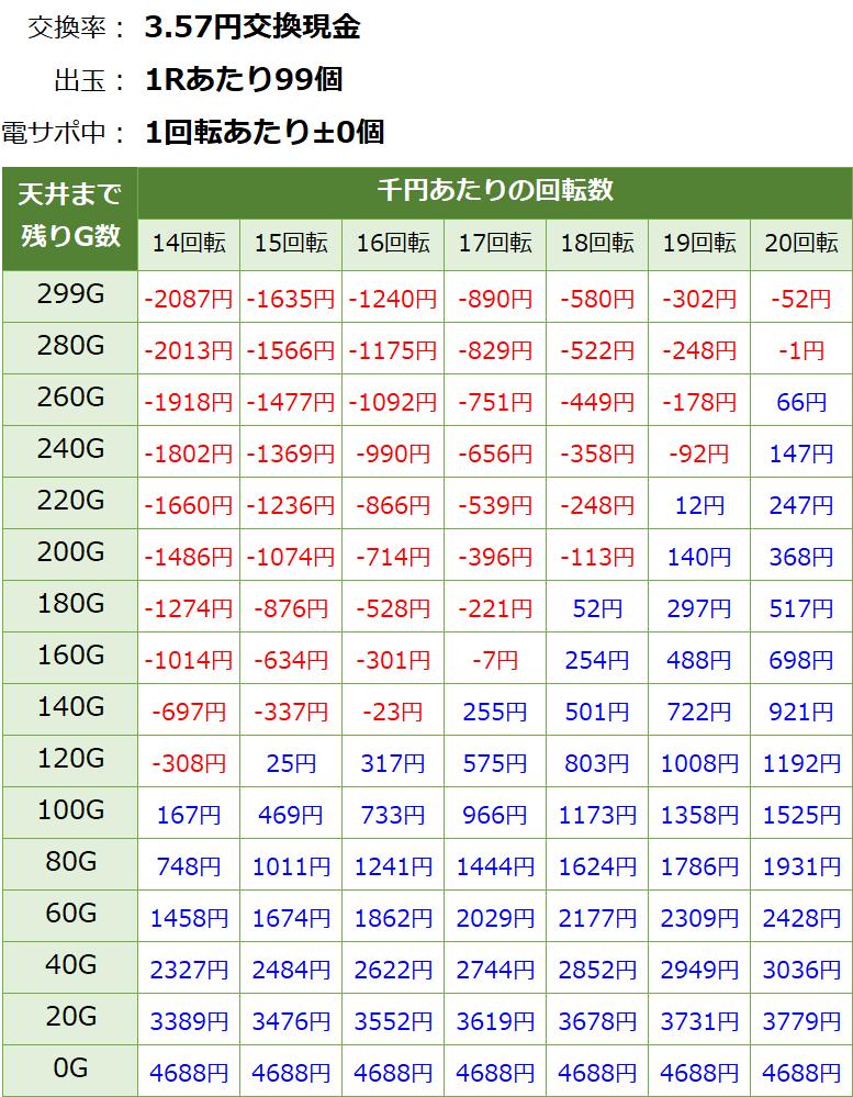 PA大海物語4スペシャル withアグネスラム 遊タイム・天井期待値(3.57円交換・削り無し)