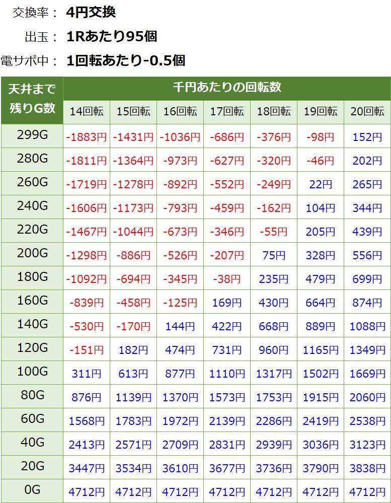 PA大海物語4スペシャル withアグネスラム 遊タイム・天井期待値(等価交換・削り有り)