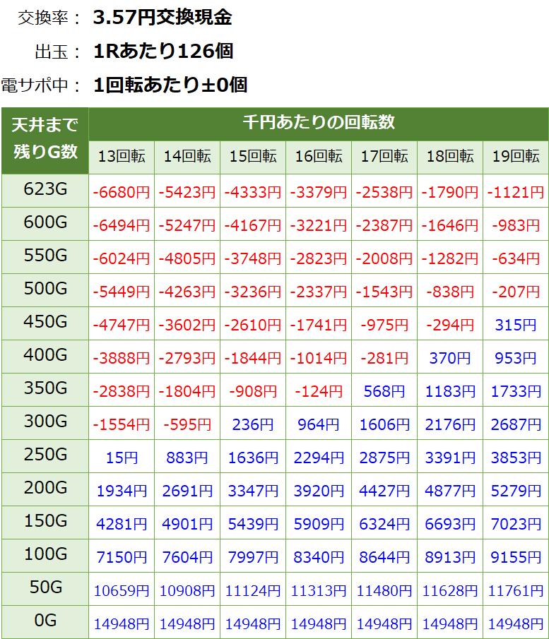 Pジューシーハニー3 パチンコ新台 遊タイム・天井期待値(3.57円交換・削り無し)
