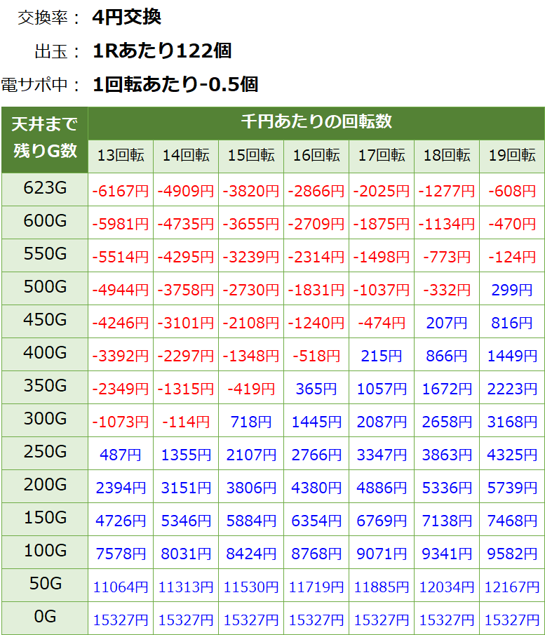 Pジューシーハニー3 パチンコ新台 遊タイム・天井期待値(等価交換・削り有り)