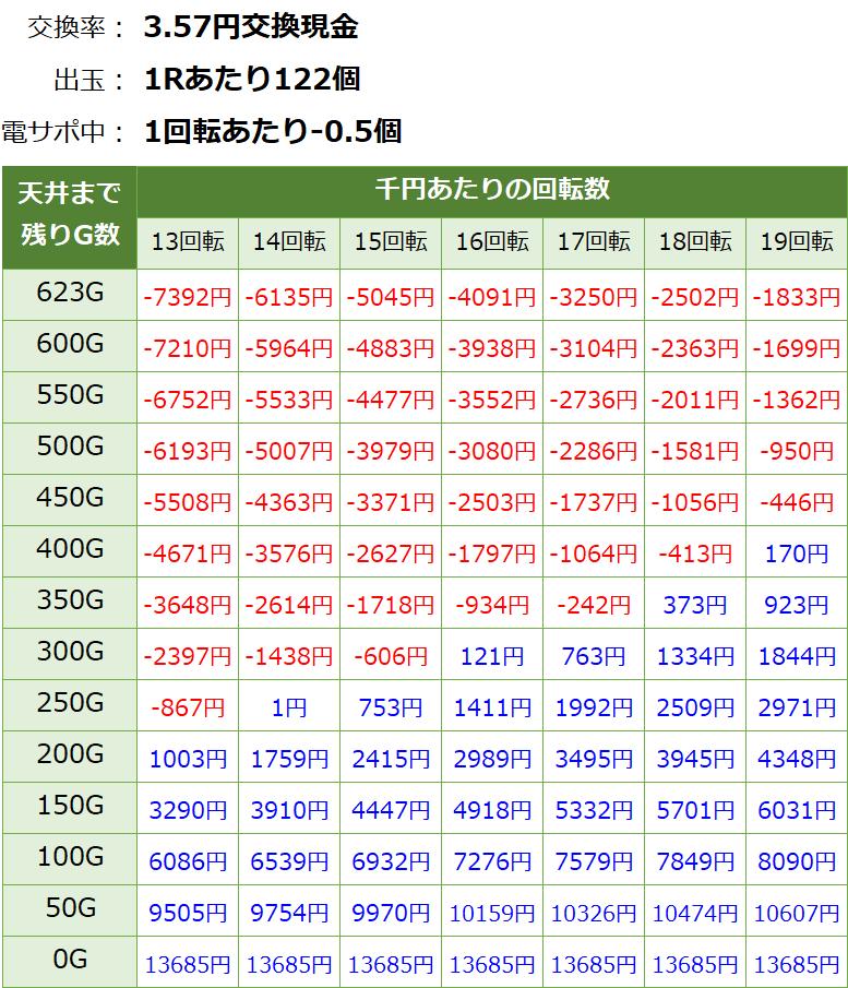 Pジューシーハニー3 パチンコ新台 遊タイム・天井期待値(3.57円交換・削り有り)