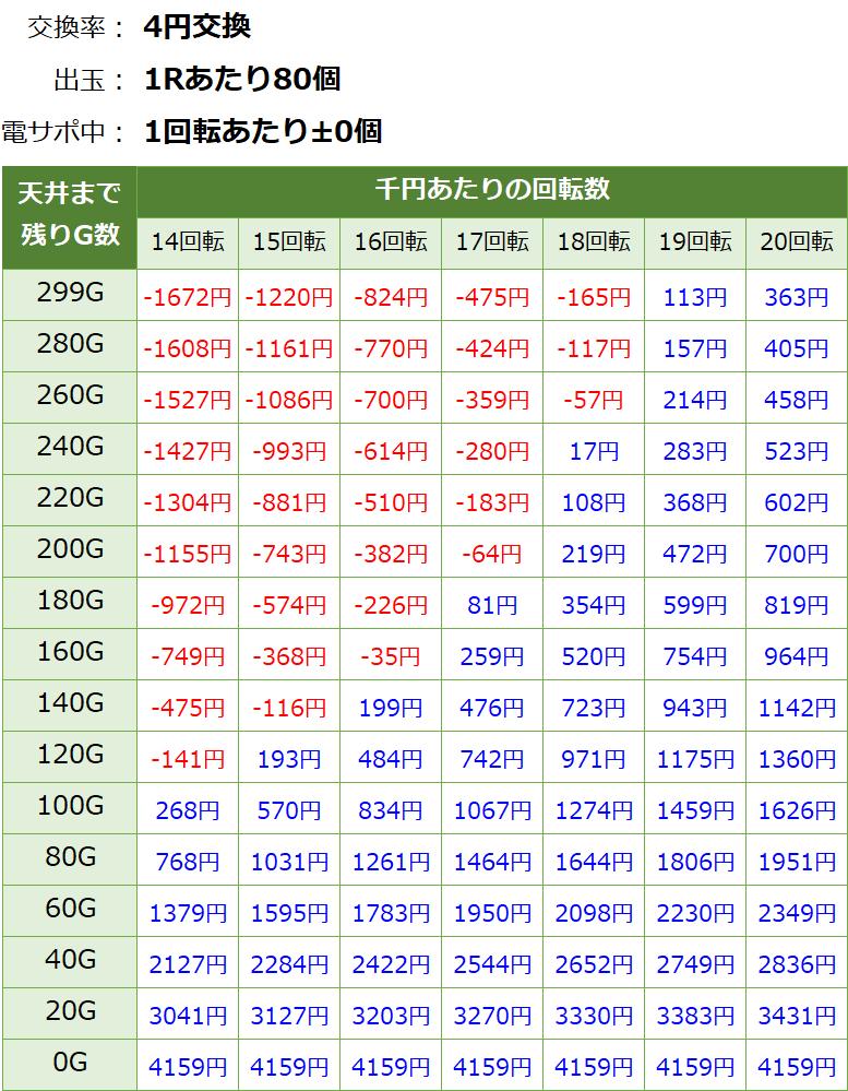 PF戦姫絶唱シンフォギア 甘デジ 新台 遊タイム・天井期待値(等価交換・削り無し)