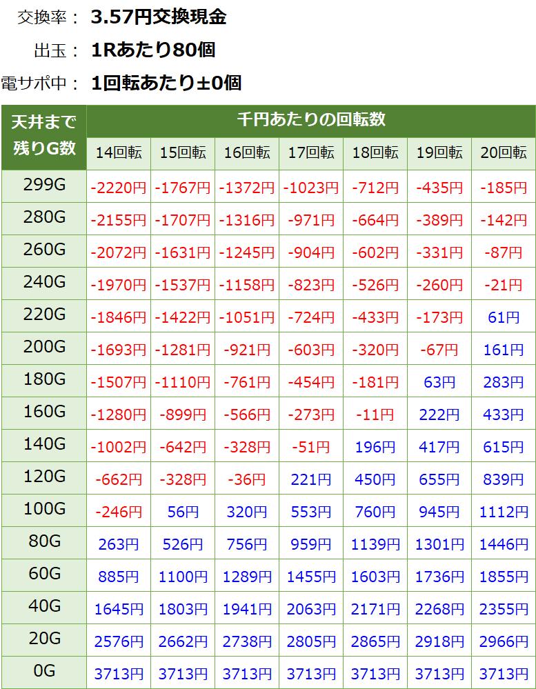 PF戦姫絶唱シンフォギア 甘デジ 新台 遊タイム・天井期待値(3.57円交換・削り無し)