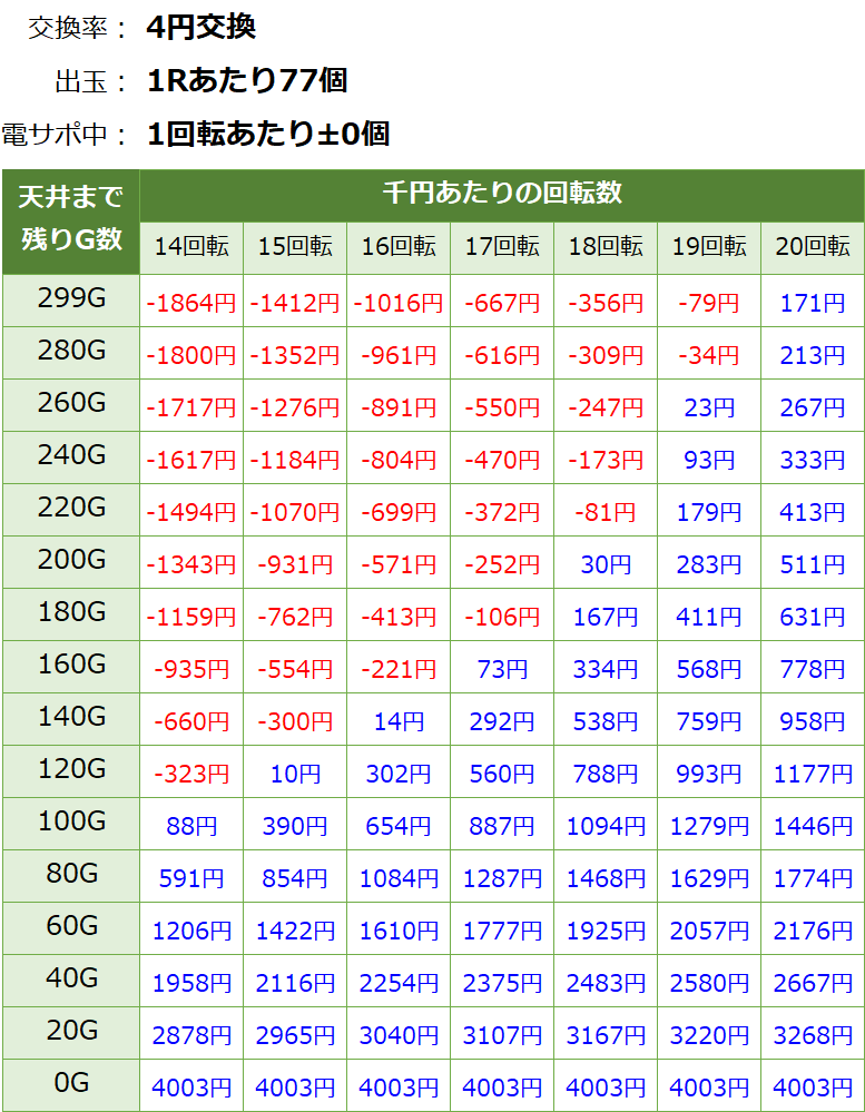 PF戦姫絶唱シンフォギア 甘デジ 新台 遊タイム・天井期待値(等価交換・削り有り)