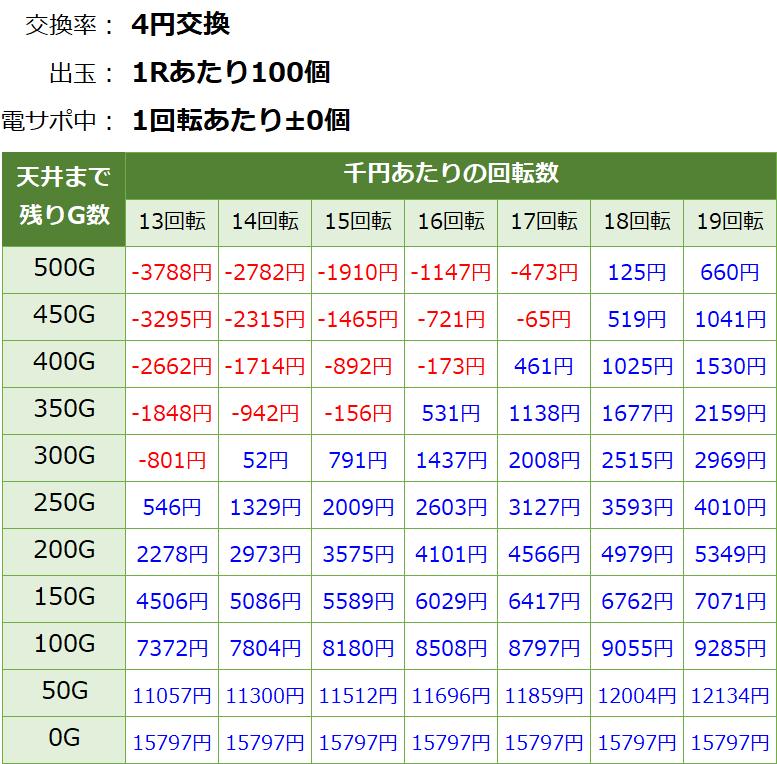 Pモンキーターン5 パチンコ新台 遊タイム・天井期待値(等価交換・削り無し)