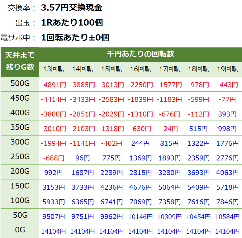 Pモンキーターン5 パチンコ新台 遊タイム・天井期待値(3.57円交換・削り無し)