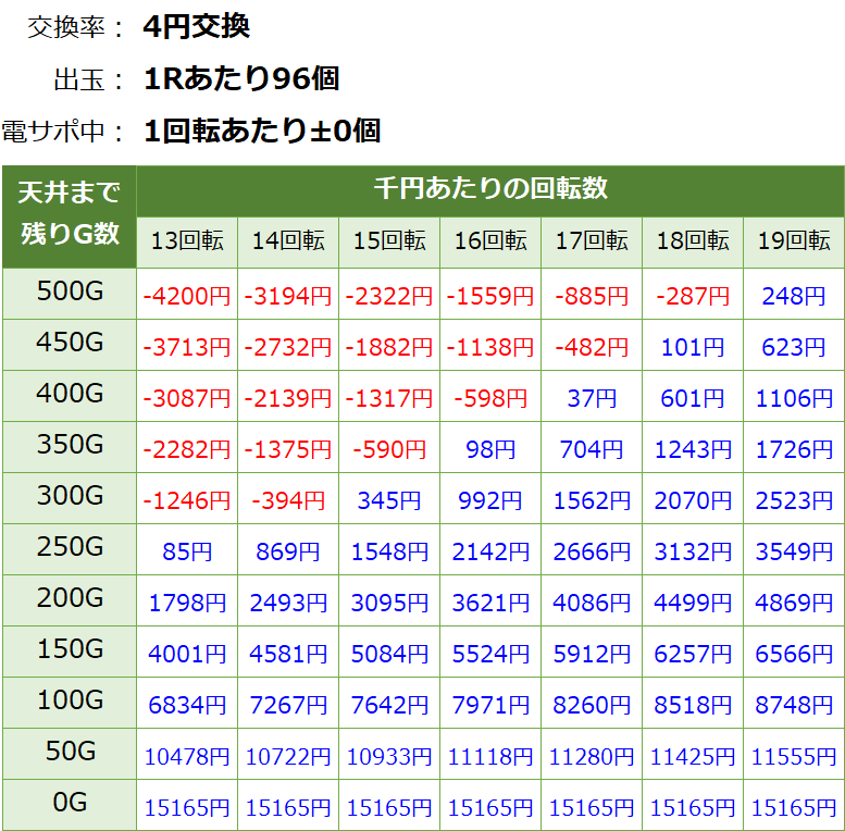 Pモンキーターン5 パチンコ新台 遊タイム・天井期待値(等価交換・削り有り)