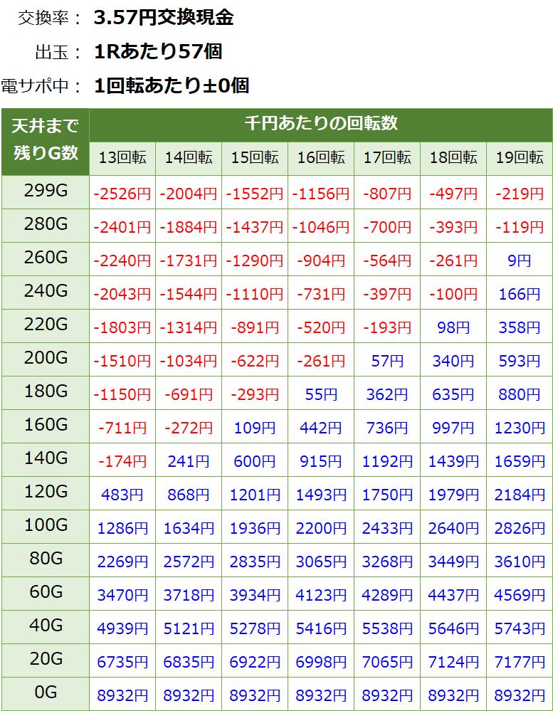 ぱちんこAKB48桜LIGHT 甘デジ 新台 遊タイム・天井期待値(3.57円交換・削り無し)