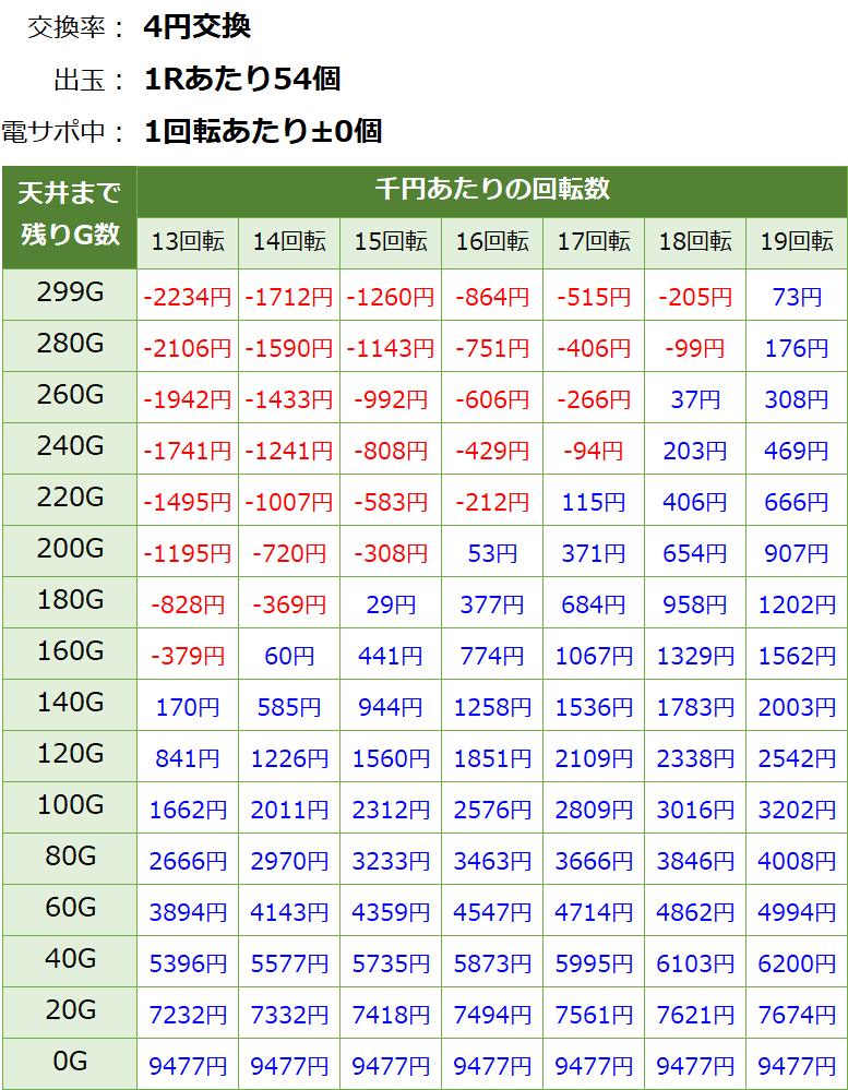 ぱちんこAKB48桜LIGHT 甘デジ 新台 遊タイム・天井期待値(等価交換・削り有り)