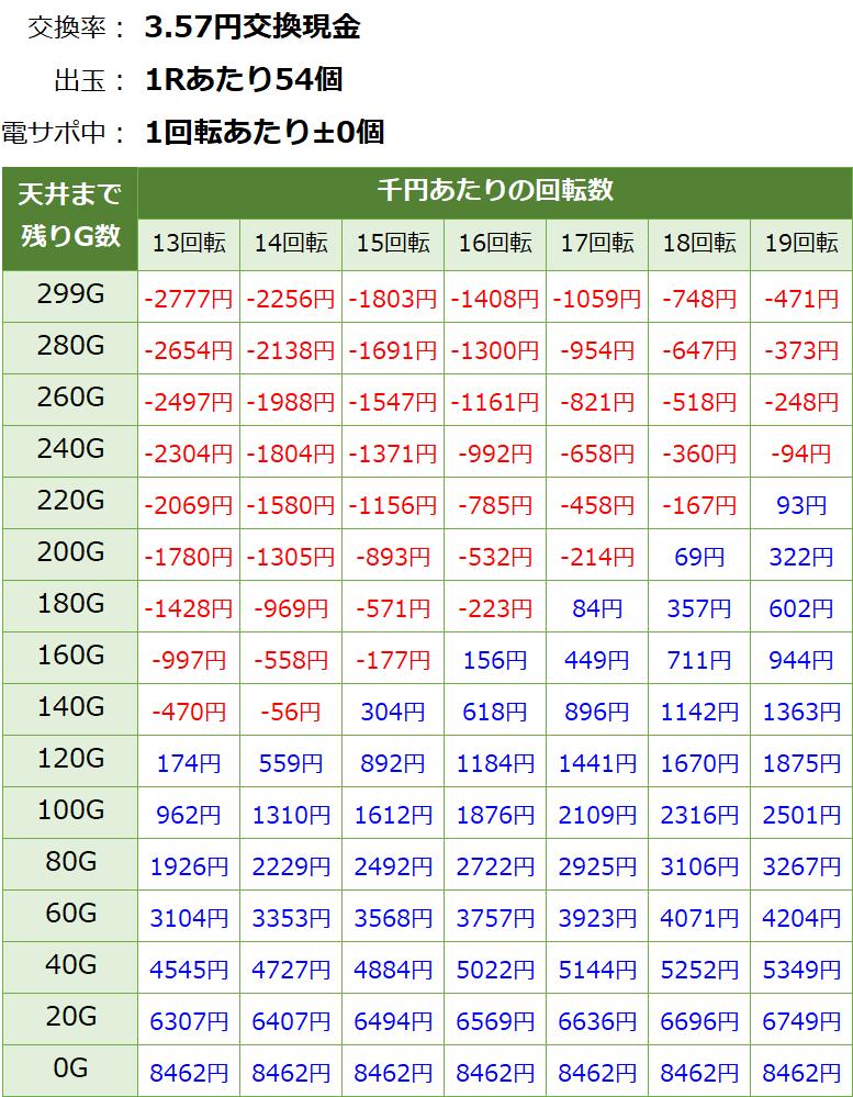ぱちんこAKB48桜LIGHT 甘デジ 新台 遊タイム・天井期待値(3.57円交換・削り有り)