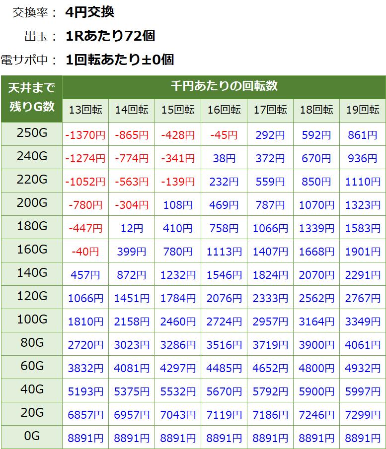 PAわんわんパラダイスV 甘デジ 新台 遊タイム・天井期待値(等価交換・削り無し)