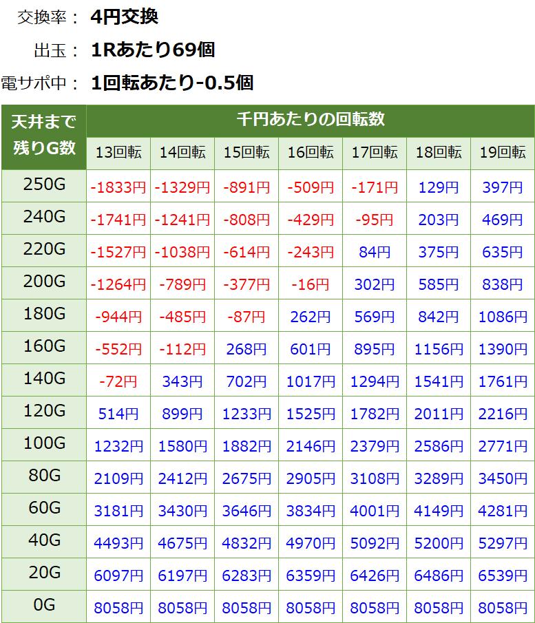 PAわんわんパラダイスV 甘デジ 新台 遊タイム・天井期待値(等価交換・削り有り)