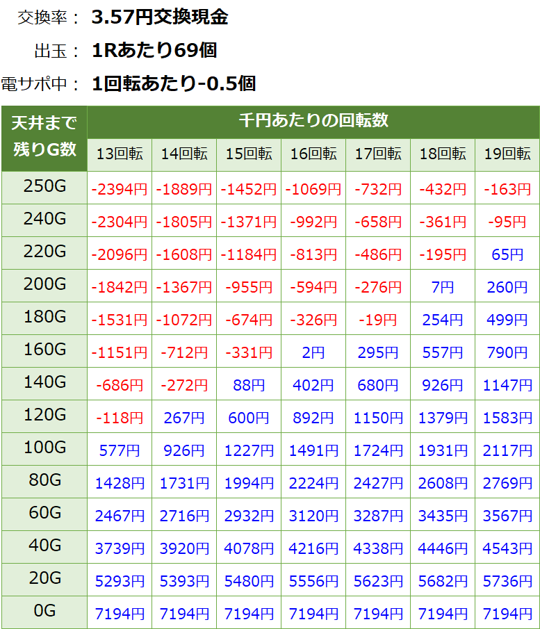 PAわんわんパラダイスV 甘デジ 新台 遊タイム・天井期待値(3.57円交換・削り有り)