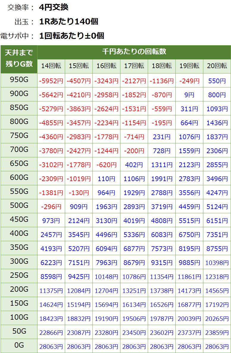 PパトラッシュV RED(レッド) 319 遊タイム・天井期待値(等価交換・削り無し)