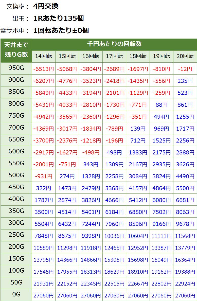 PパトラッシュV RED(レッド) 319 遊タイム・天井期待値(等価交換・削り有り)