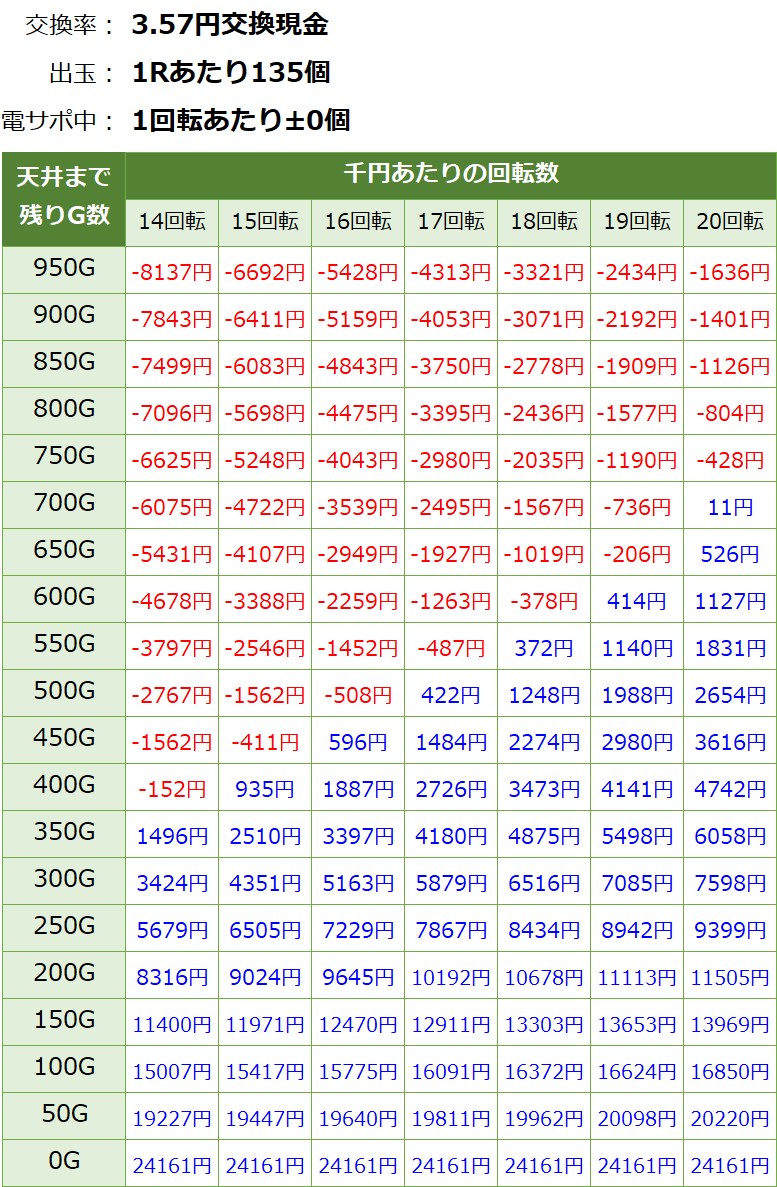 PパトラッシュV RED(レッド) 319 遊タイム・天井期待値(3.57円交換・削り有り)