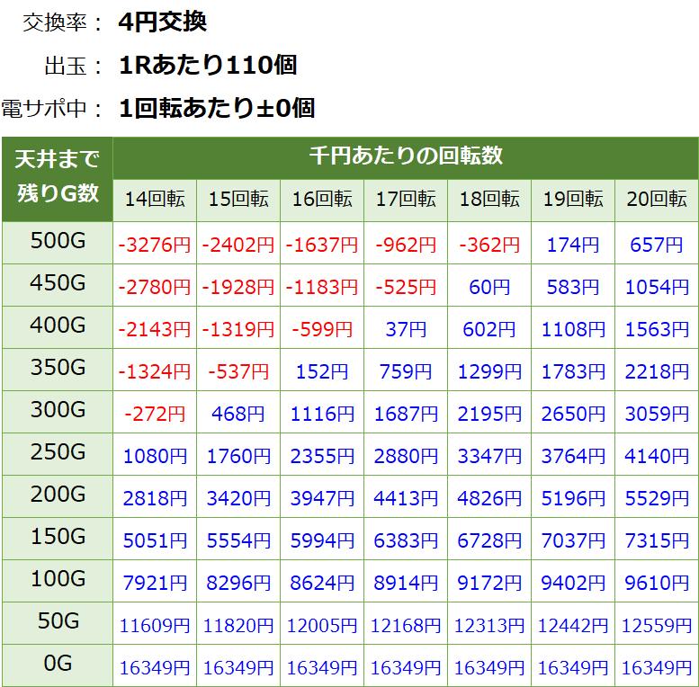PパトラッシュV GREEN(グリーン) 199 遊タイム・天井期待値(等価交換・削り無し)