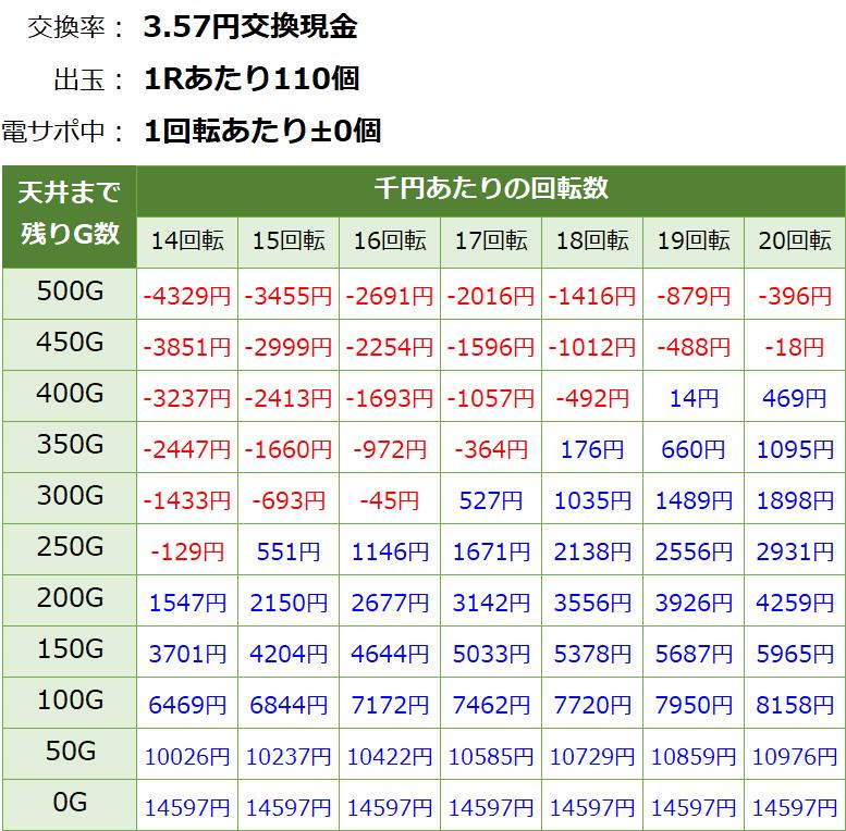 PパトラッシュV GREEN(グリーン) 199 遊タイム・天井期待値(3.57円交換・削り無し)