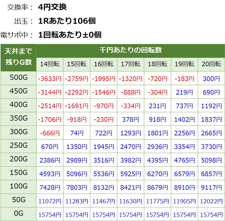 PパトラッシュV GREEN(グリーン) 199 遊タイム・天井期待値(等価交換・削り有り)