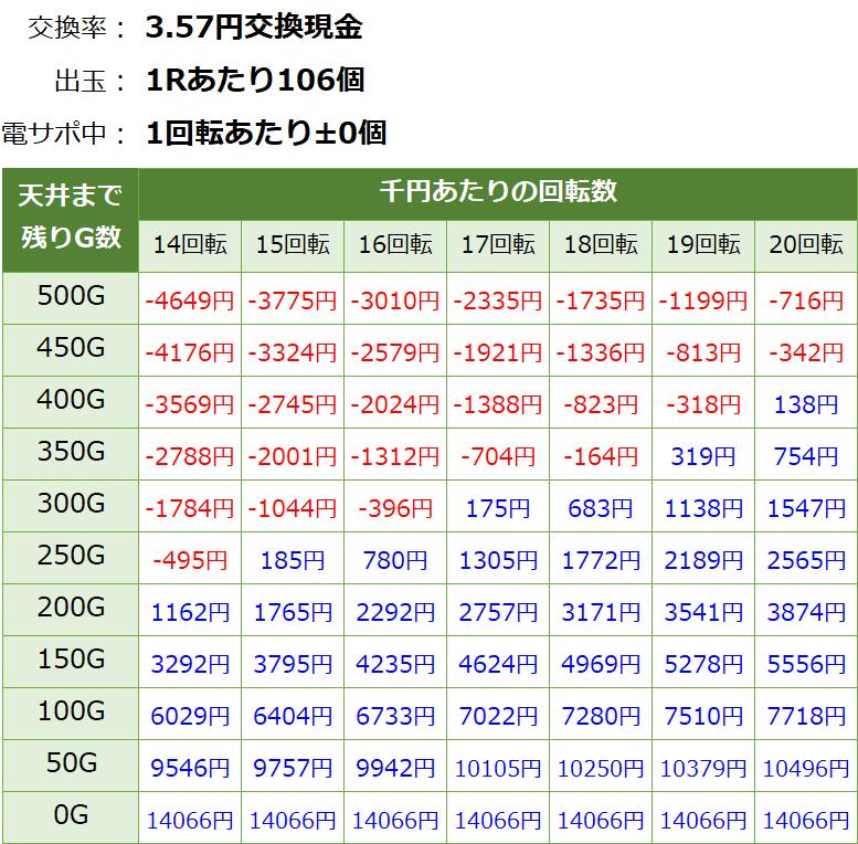PパトラッシュV GREEN(グリーン) 199 遊タイム・天井期待値(3.57円交換・削り有り)