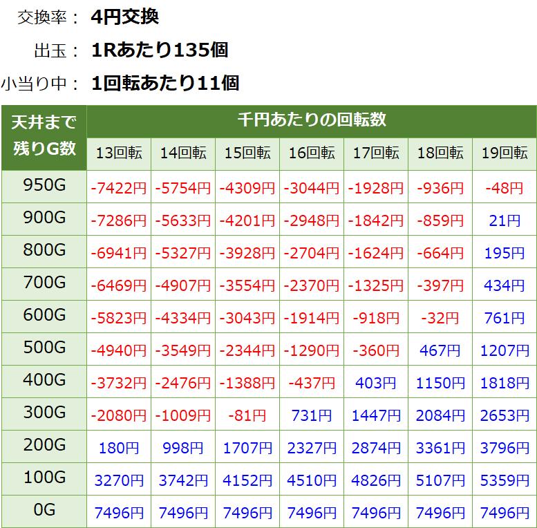 PぱちんこGANTZ極(ガンツ極) パチンコ新台 遊タイム・天井期待値(等価交換・削り有り)