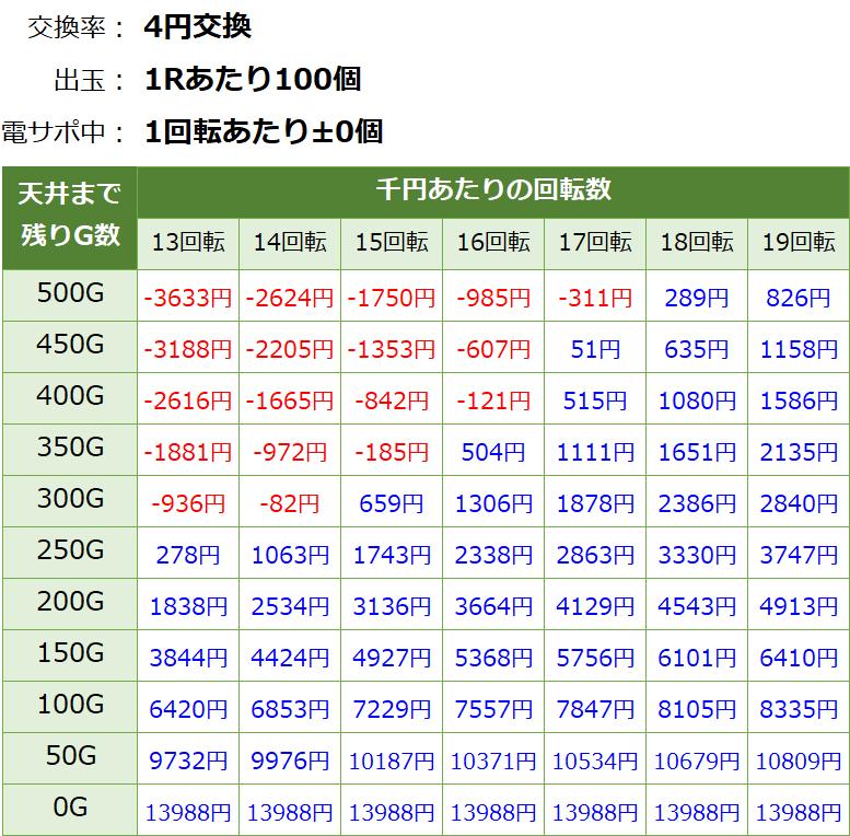 Pガールフレンド仮 パチンコ 遊タイム・天井期待値(等価交換・削り無し)