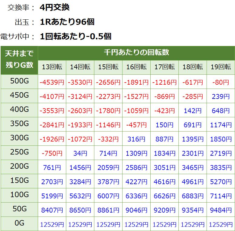 Pガールフレンド仮 パチンコ 遊タイム・天井期待値(等価交換・削り有り)