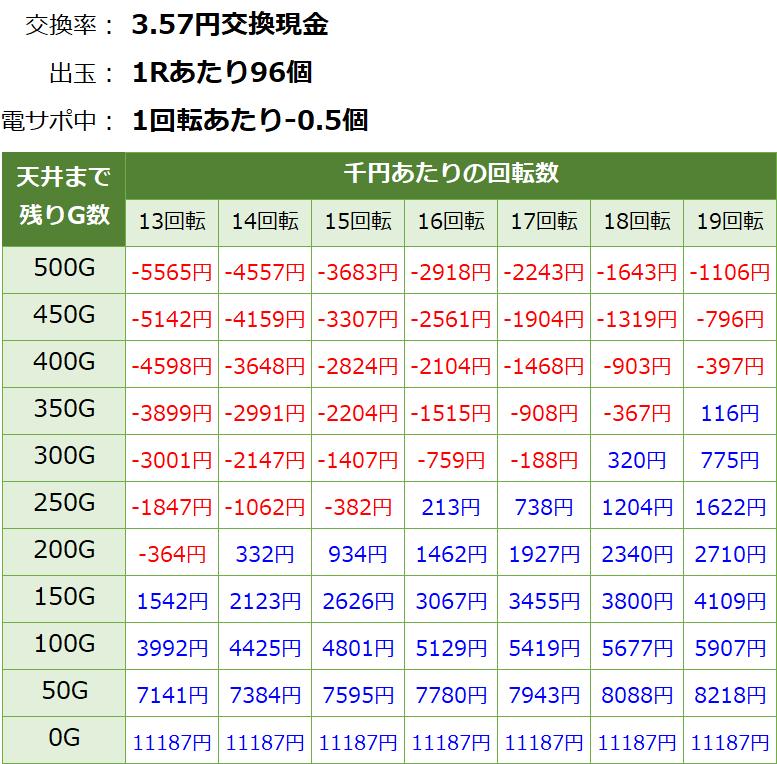 Pガールフレンド仮 パチンコ 遊タイム・天井期待値(3.57円交換・削り有り)