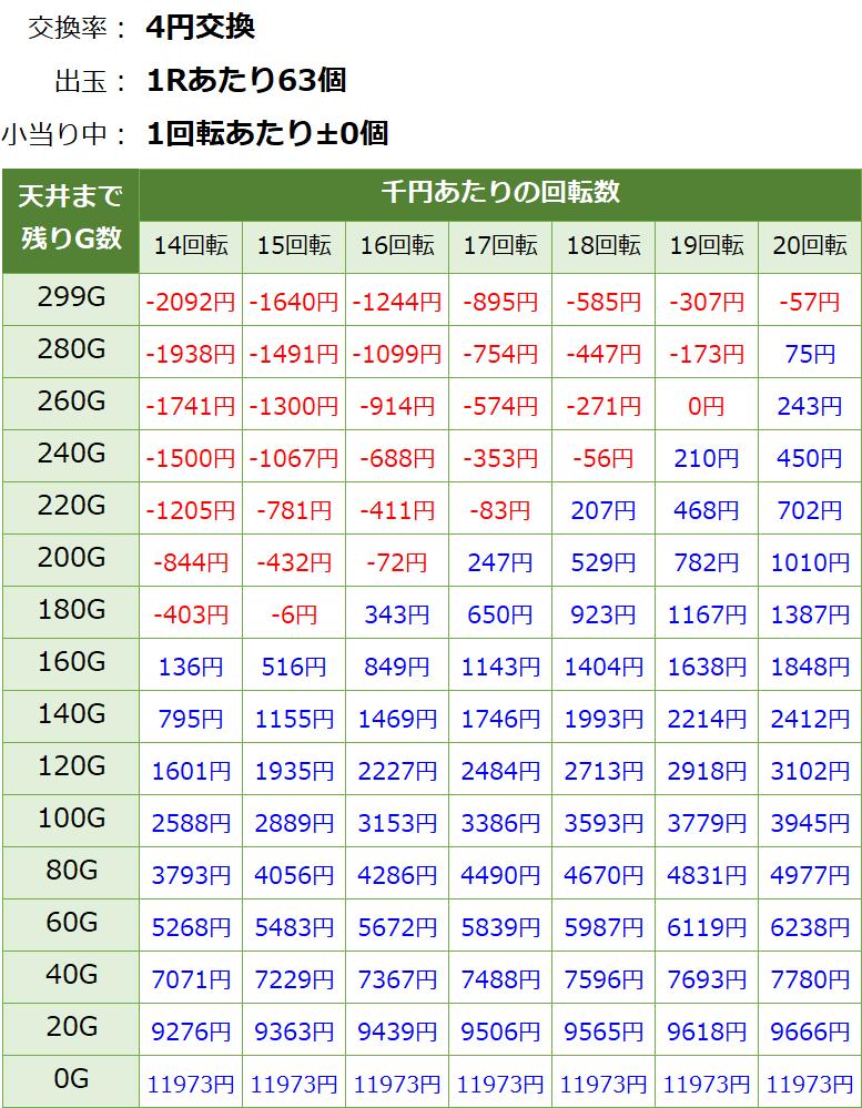 Pバジリスク2 朧の章 パチンコ甘デジ新台 遊タイム・天井期待値(等価交換・削り無し)