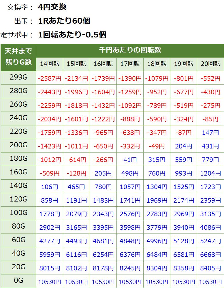 Pバジリスク2 朧の章 パチンコ甘デジ新台 遊タイム・天井期待値(等価交換・削り有り)