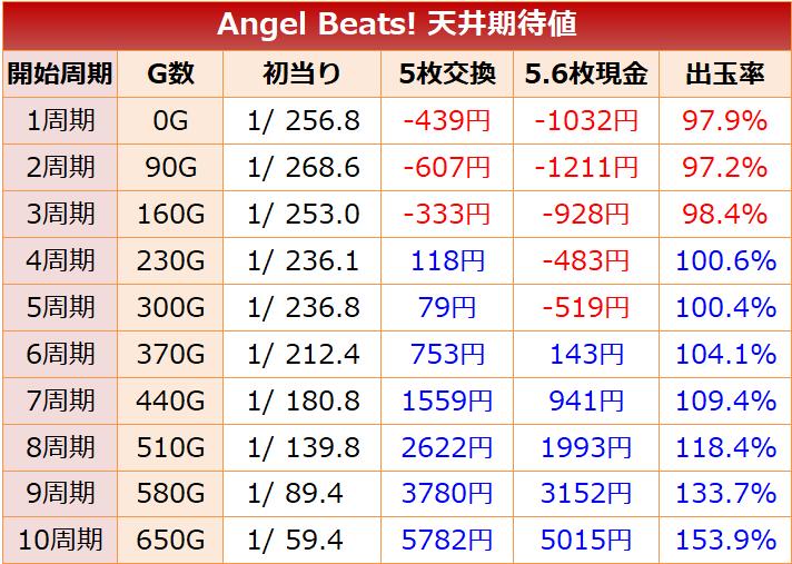 エンジェルビーツ(Angel Beats!) 天井期待値