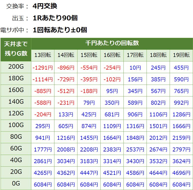 PA激デジ ジューシーハニー3 甘デジ新台 遊タイム・天井期待値(等価交換・削り無し)