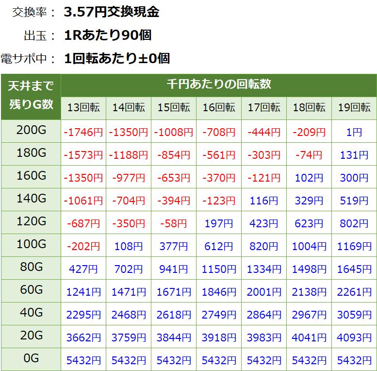 PA激デジ ジューシーハニー3 甘デジ新台 遊タイム・天井期待値(3.57円交換・削り無し)