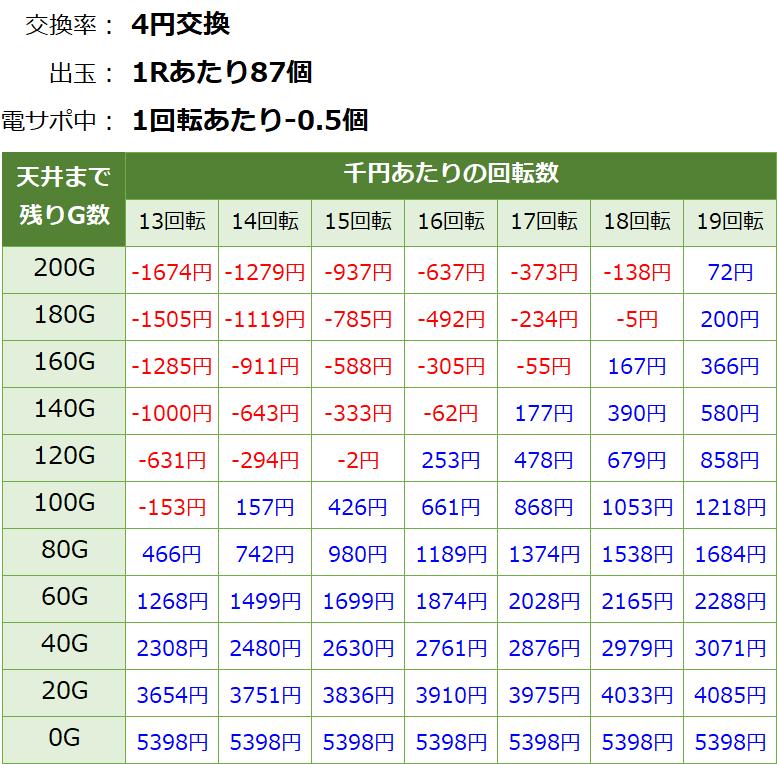 PA激デジ ジューシーハニー3 甘デジ新台 遊タイム・天井期待値(等価交換・削り有り)