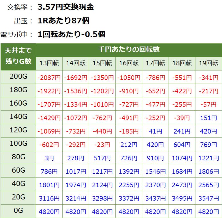 PA激デジ ジューシーハニー3 甘デジ新台 遊タイム・天井期待値(3.57円交換・削り有り)