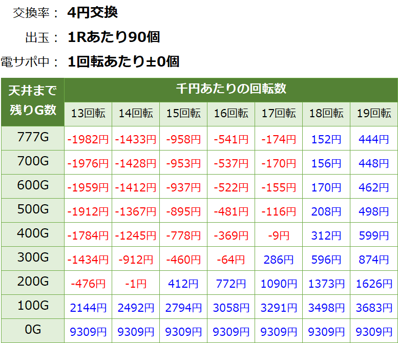P戦国乙女6 甘デジ パチンコ新台 遊タイム・天井期待値(等価交換・削り無し)