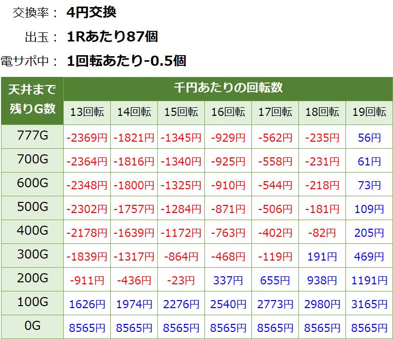 P戦国乙女6 甘デジ パチンコ新台 遊タイム・天井期待値(等価交換・削り有り)