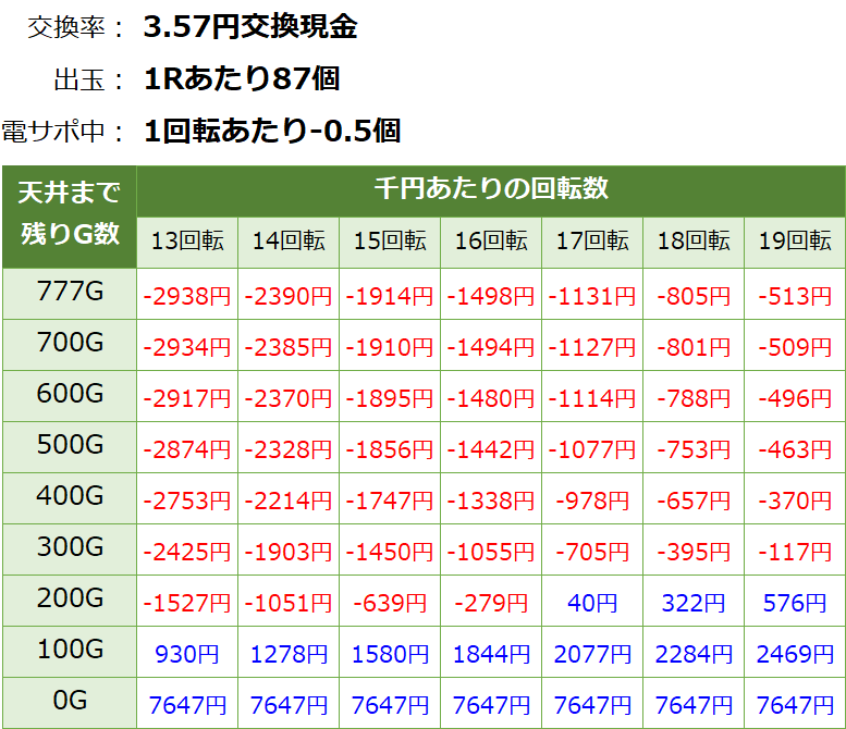 P戦国乙女6 甘デジ パチンコ新台 遊タイム・天井期待値(3.57円交換・削り有り)